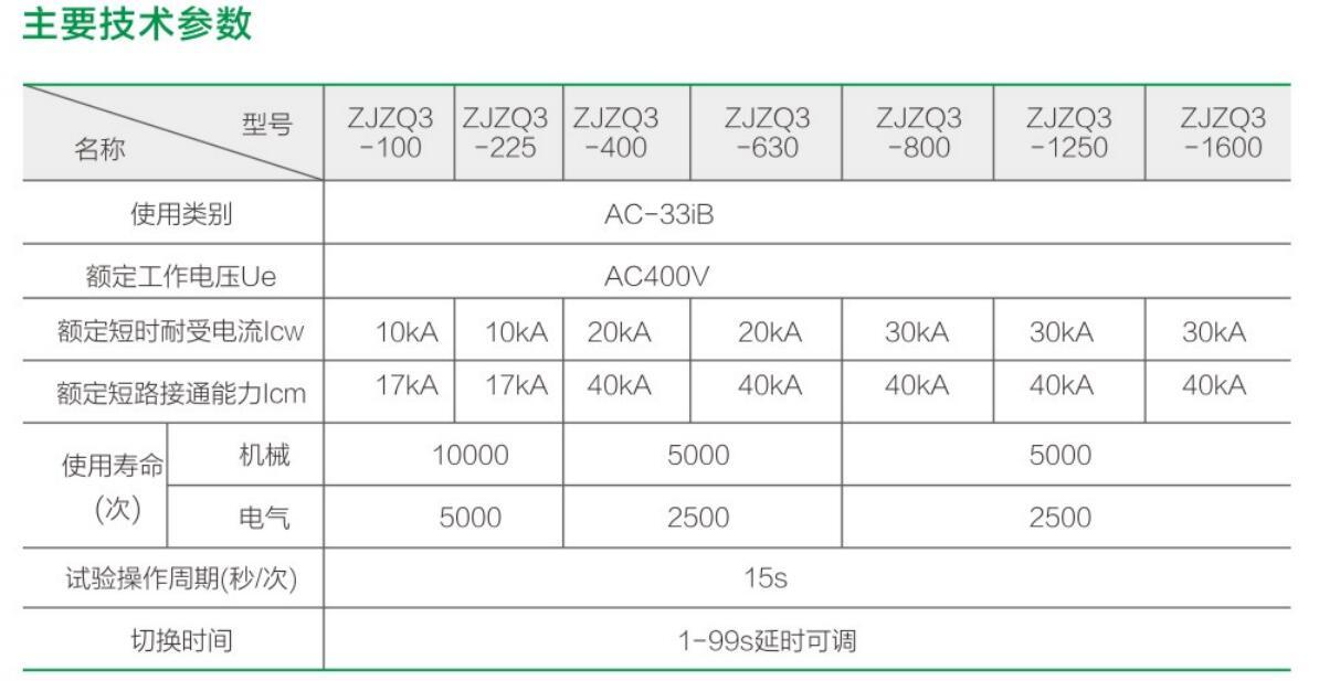 ZJZQ3双电源自动转换开关(CB级)祥2.jpg