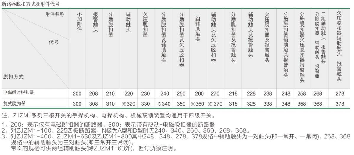 ZJZM1yabo22官网漏电断路器祥2.jpg