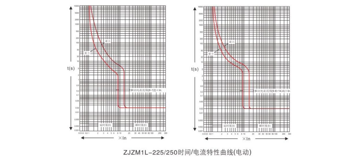 ZJZM1Lyabo22官网漏电断路器祥2.jpg