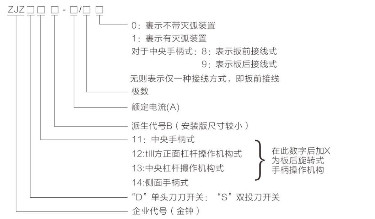 ZJZD11-14,ZJZD11B-14B,ZJZS11-13,ZJZS11B-13Byabo22官网刀形转换开关祥1.jpg